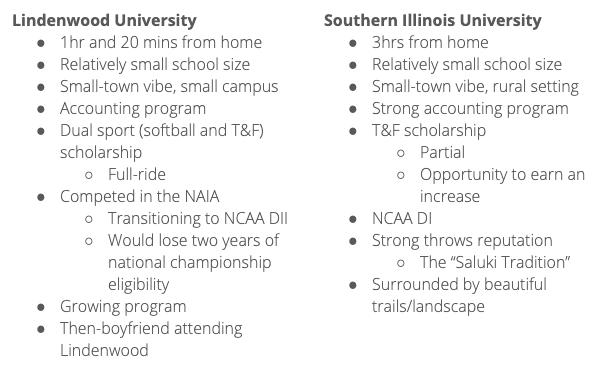 Linednwood Univeristy VS Southern Illinois University