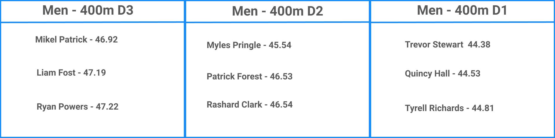 Top NCAA Men's 400m Performances