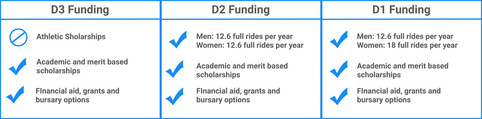 NCAA Div 1,2,3 Funding Comparison