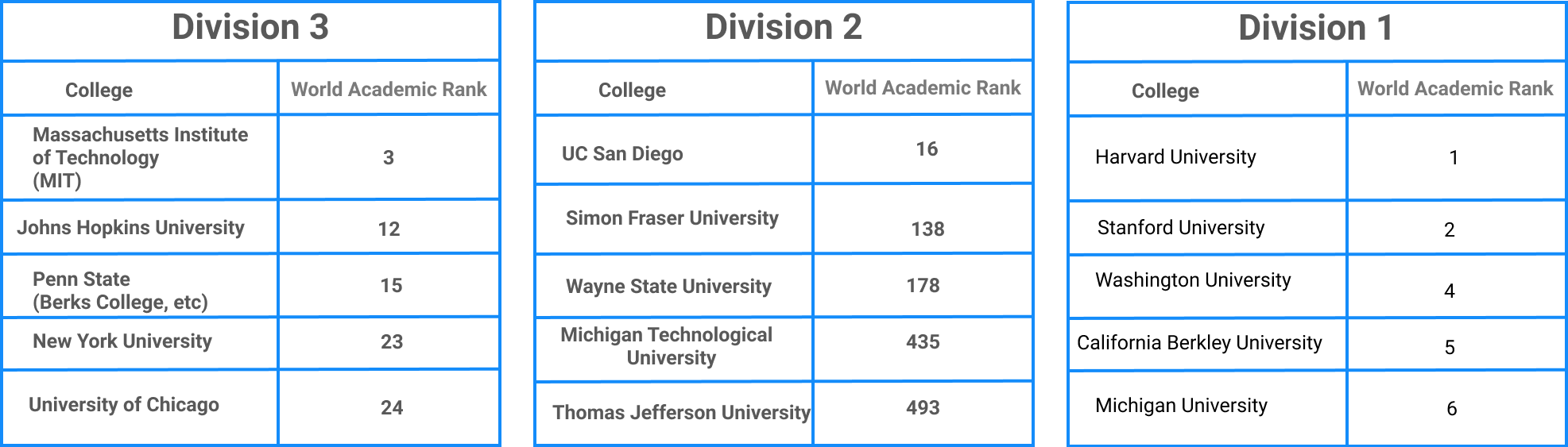 NCAA comparison Div 1,2,3