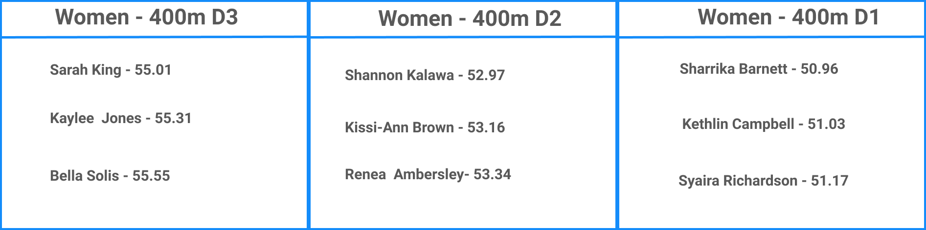 Top NCAA Women's 400m Performances