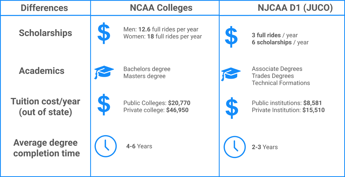 NCAA VS NJCAA comparison