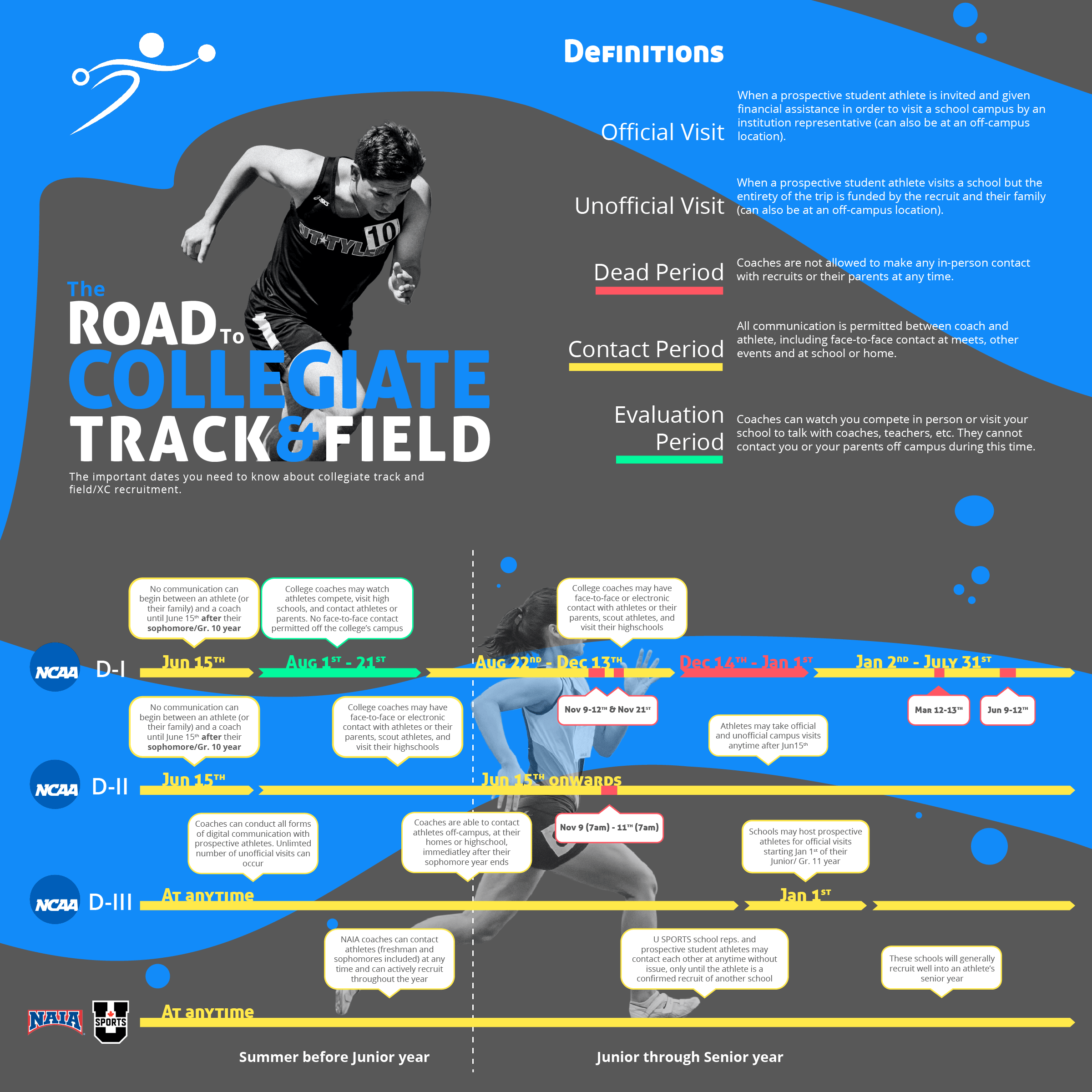 Infographic representing the important dates for collegiate track and field recruitment in the NCAA, NAIA, and USPORTS